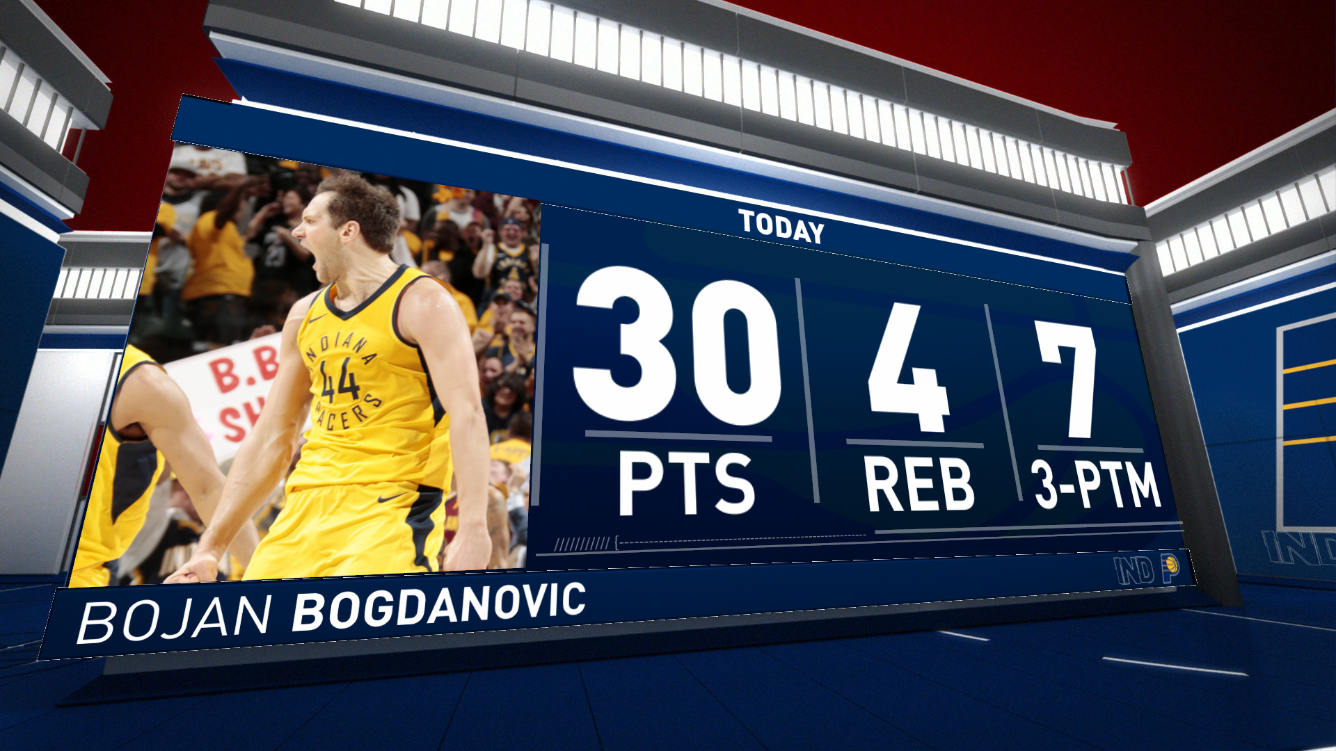 Bogdanovic leads Pacers with 30 points vs. Cavs