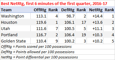 Best teams in the first six minutes of the first quarter, 2016-17