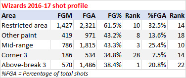 Wizards shooting stats