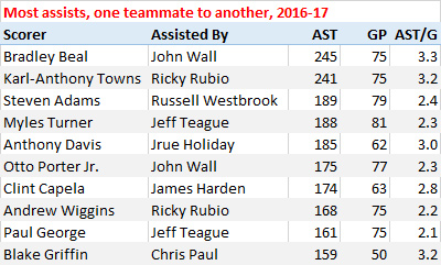 Most assists from one teammate to another