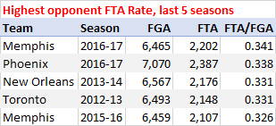 Highest opponent free throw rate, last 5 seasons