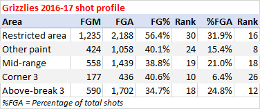 Grizzlies shooting stats