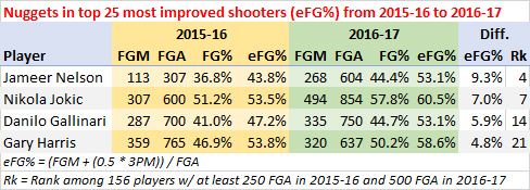 Nuggets most improved shooters