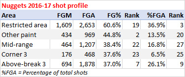 Nuggets shooting stats