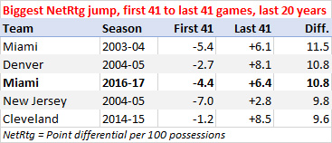 Biggest second-half-of-the-season improvement, last 20 years
