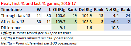 Heat efficiency, first 41 games vs. last 41 games