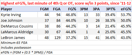 Best shooters in the final minute of close games, last 6 seasons