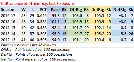 Celtics last five seasons