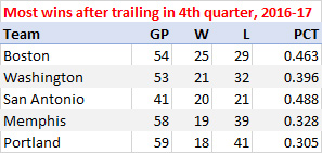 Most wins after trailing in the fourth quarter, 2016-17