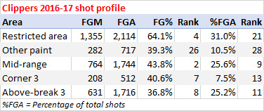 Clippers shooting stats