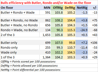 Bulls efficiency with Butler, Rondo and/or Wade on the floor