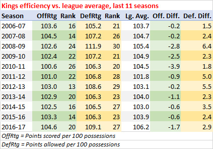 Kings efficiency, last 11 seasons