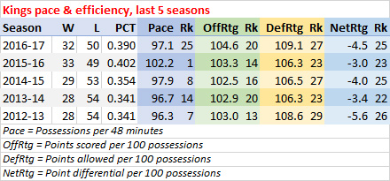 Kings last five seasons