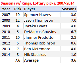 Kings lottery picks, 2007-2014