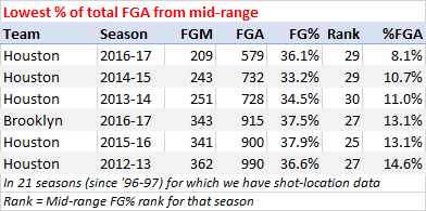 Lowest percentage of shots from mid-range, last 21 years