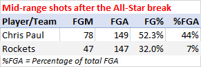 Mid-range shooting after the All-Star break