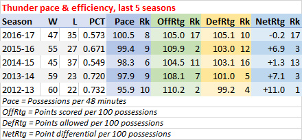 Thunder last five seasons