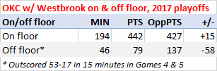 Thunder with Westbrook on and off floor, 2017 playoffs