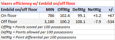 Sixers with Embiid on and off the floor, 2016-17
