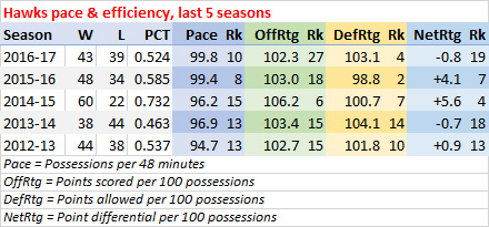Hawks last five seasons