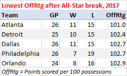 Fewest points scored per 100 possessions after the All-Star break, 2016-17