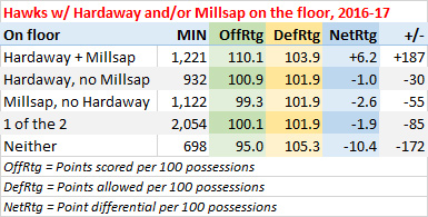 Hawks with Millsap and Hardaway on and off the floor