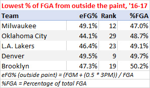 Lowest percentage of shots from the paint, 2016-17