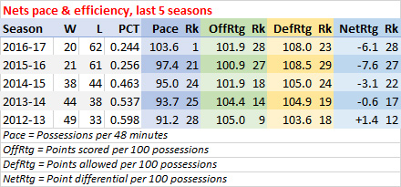 Nets last five seasons