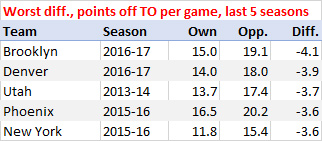 Worst points-off-turnovers differential, last 5 years