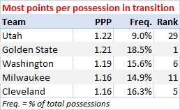Most points per possession scored in transition, 2016-17