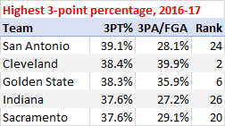 Highest 3-point percentage, 2016-17