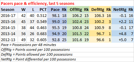 Pacers last five seasons