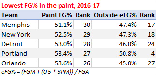 Lowest field goal percentage in the paint, 2016-17