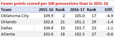 Fewer points per 100 possessions in 2016-17 than 2015-16