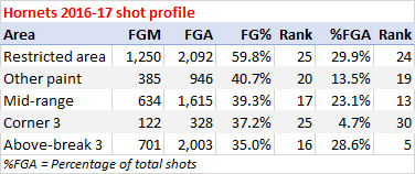Hornets shooting stats