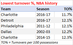 Fewest turnovers per 100 possessions, NBA history