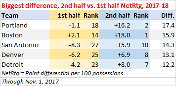 Biggest increase, point differential per 100 possessions, first half to second half