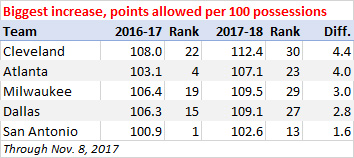 Biggest increase, points allowed per 100 possessions