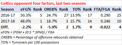 Celtics opponent four factors, last two seasons