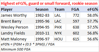 Highest effective field goal percentage, rookie guard or small forward