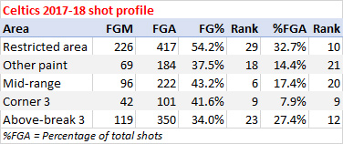 Celtics shooting stats