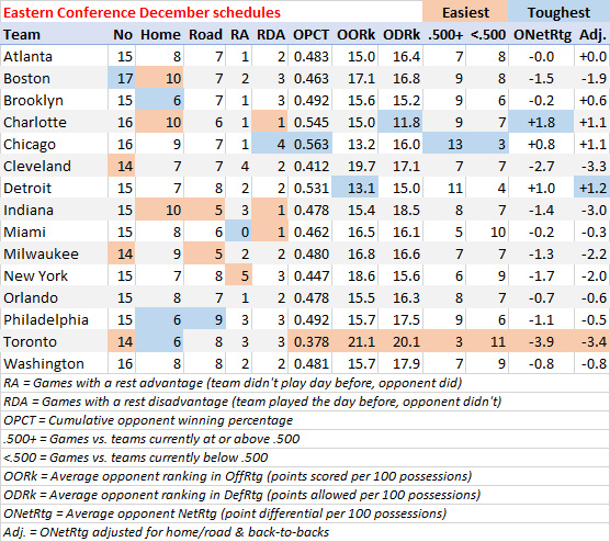 Eastern Conference schedule breakdown for December