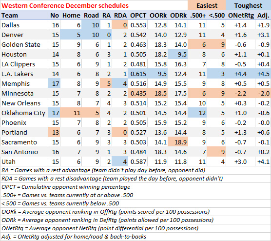 Western Conference schedule breakdown for December