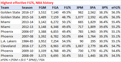 Highest effective field goal percentage, NBA history