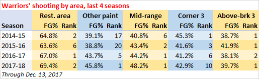 Warriors' shooting, last four seasons
