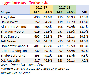 Most improved effective field goal percentage
