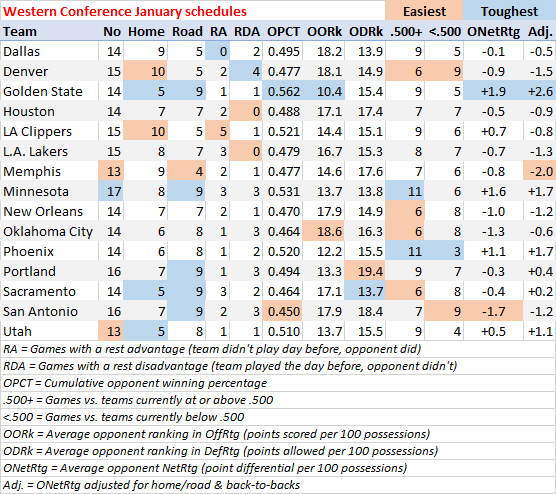 Western Conference schedule breakdown for January