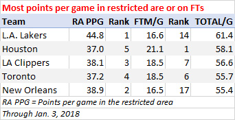 Most points per game scored in the restricted area or on free throws