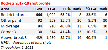 Rockets shooting stats