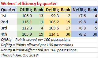 Timberwolves by quarter